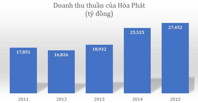 Hòa Phát báo lãi hơn 3.500 tỷ, vượt 7% kế hoạch năm