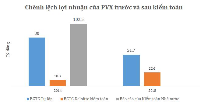 Sự điều chỉnh chóng mặt về lợi nhuận 2014-2015 của PVX