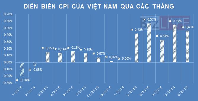 Chịu nhiều áp lực, CPI tháng 6 tăng 0,46%