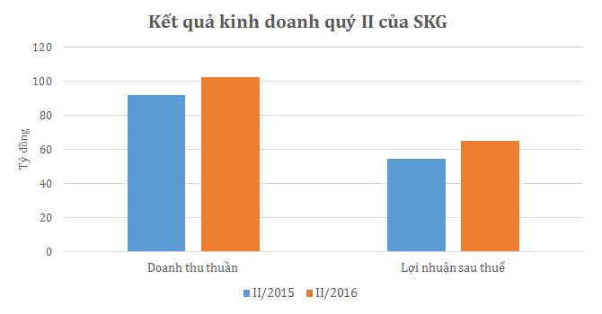 SKG: Quý II lãi ròng gần 65 tỷ, tăng 19%
