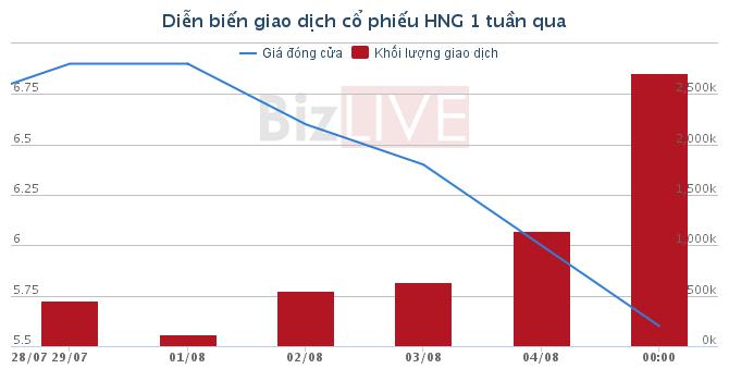 HAGL Agrico khẳng định không có chuyện công ty huỷ niêm yết cổ phiếu