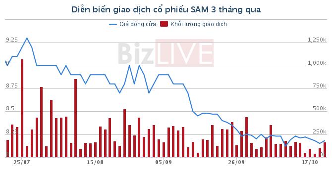 """SAM: """"Ông chủ"""" công viên Đầm Sen mua bán chui hơn 1,3 triệu cổ phiếu"""