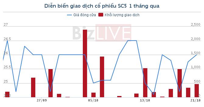 """SC5: Các """"sếp"""" trao tay gần 690.000 cổ phiếu"""