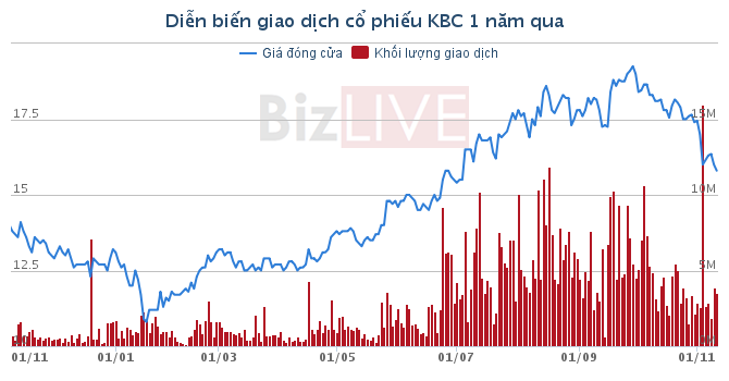 KBC: Ông Đặng Thành Tâm muốn gom thêm 5 triệu cổ phiếu