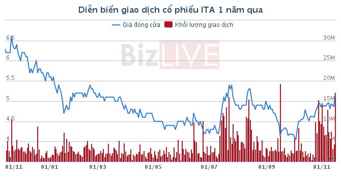ITA: Tân Đông Phương tiếp tục bán hơn 14 triệu cổ phiếu