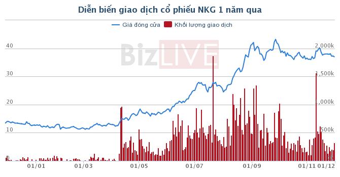 NKG: Unicoh Specialty Chemicals mua 6 triệu cổ phiếu, trở thành cổ đông lớn
