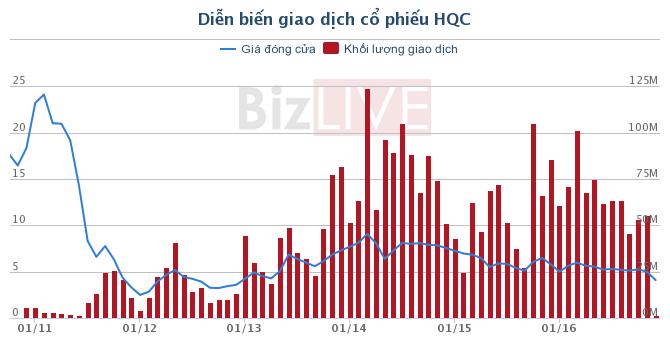 HQC: Hoàng Quân Mê Kông đã mua vào hơn 4,6 triệu cổ phiếu