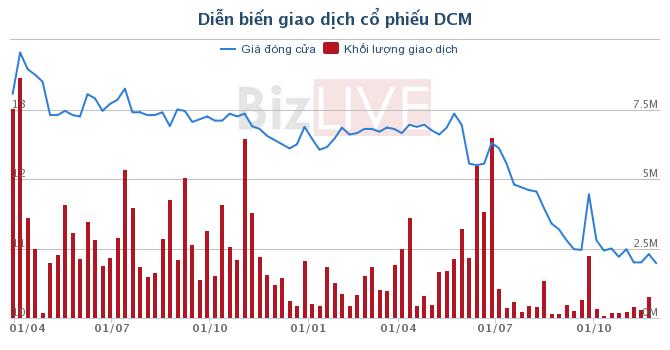 DCM: PVFCCapital tiếp tục gom thêm hơn 4,6 triệu cổ phiếu