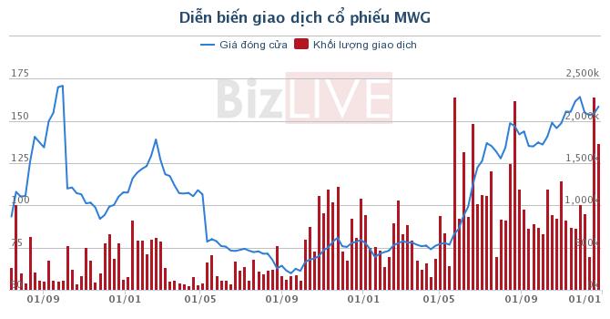 MWG: Pyn Elite Fund đã bán hơn 1,6 triệu cổ phiếu