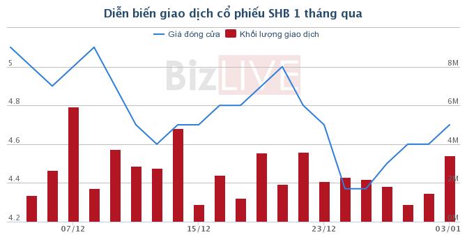 SHB: Chị gái Bầu Hiển mua bất thành 18 triệu cổ phiếu