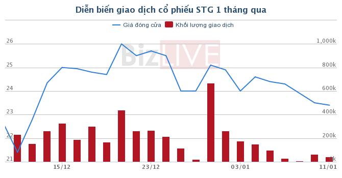 STG: Gelex sẽ chào mua công khai 22,3 triệu cổ phiếu