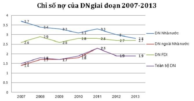 So sánh chỉ số nợ doanh nghiệp nhà nước, ngoài quốc doanh và FDI