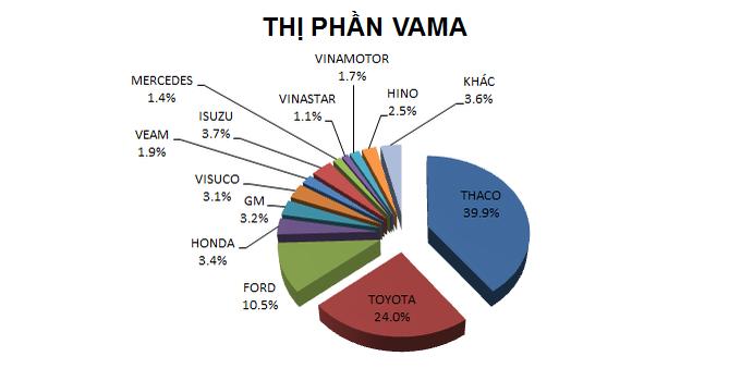 """Thaco tiếp tục """"qua mặt"""" Toyota để dẫn đầu thị trường"""