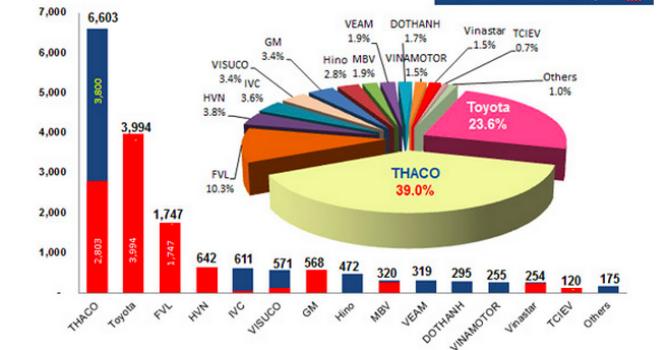 """Tháng thứ 5 liên tiếp Thaco """"qua mặt"""" Toyota dẫn đầu thị trường"""