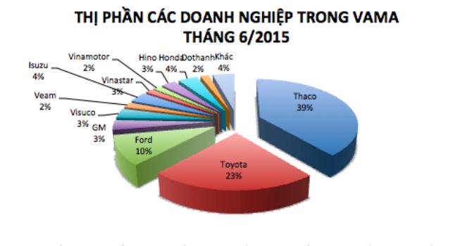 Tháng 6, doanh số bán ô tô giảm 1%