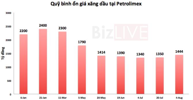 Petrolimex: Quỹ bình ổn xăng dầu có 1.444 tỷ đồng
