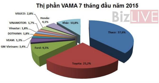 Thaco tiếp tục dẫn đầu thị trường 7 tháng liên tiếp