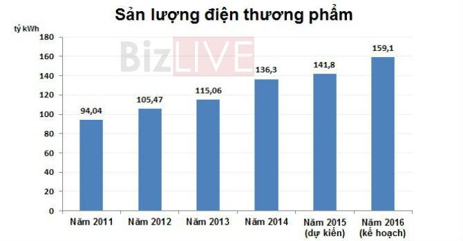 EVN: Điện thương phẩm năm 2016 tăng 11,4%