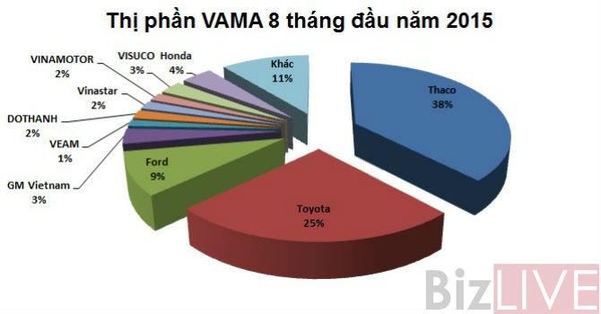 """Thaco tiếp tục """"vượt mặt"""" Toyota dẫn đầu thị trường 8 tháng liên tiếp"""