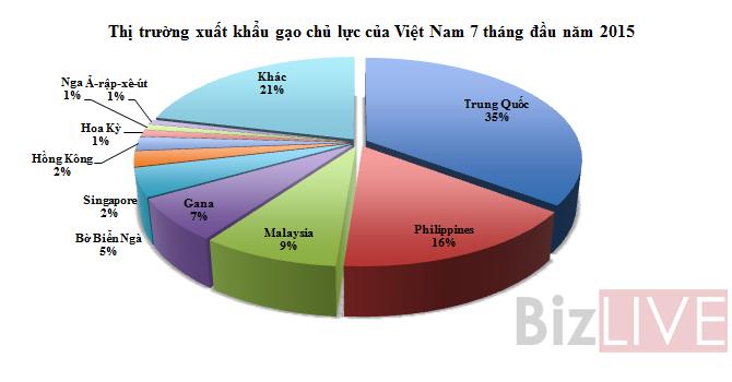 Xuất khẩu gạo Việt: Hết thời cạnh tranh giá rẻ