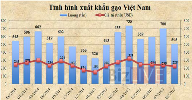 """Thái Lan, Campuchia """"thế chân"""" gạo Việt sang Trung Quốc"""