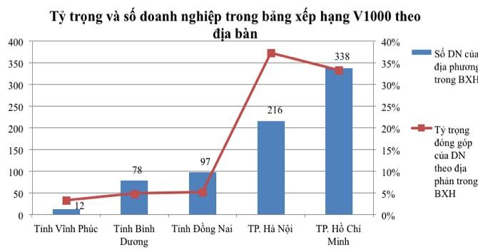 Hà Nội dẫn đầu top thành phố có doanh nghiệp đóng thuế khủng