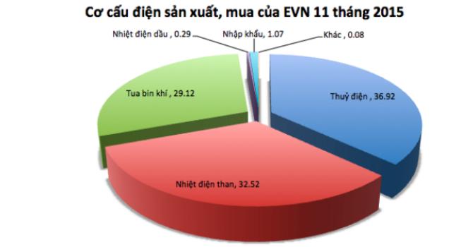EVN: Điện nhập khẩu chiếm chỉ 1,07%