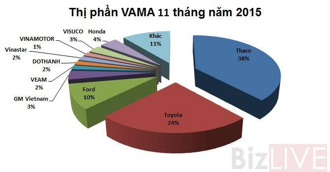 """Người Việt """"mạnh tay"""" mua hơn 215.000 xe ô tô trong 11 tháng"""