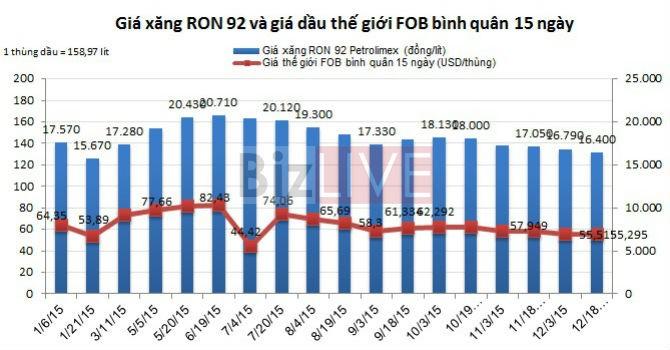 Xăng giảm gần 400 đồng/lít, dầu giảm mạnh hơn 1.200 đồng/lít từ 3 giờ 18/12