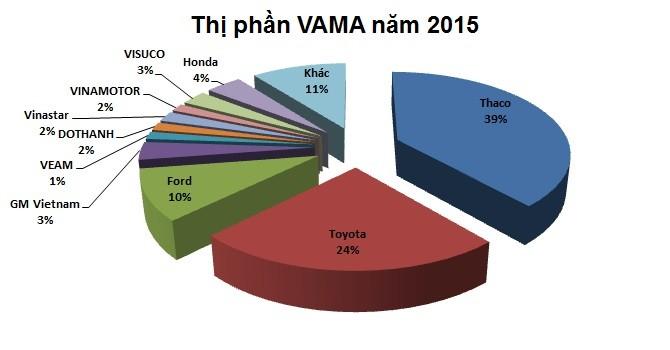 Năm 2015, người Việt mạnh tay sắm hơn 244.000 xe hơi