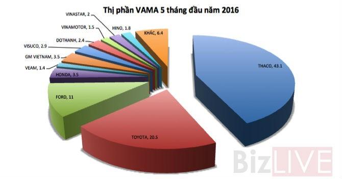 Doanh số bán ô tô của Thaco gấp nhiều lần Toyota, Ford