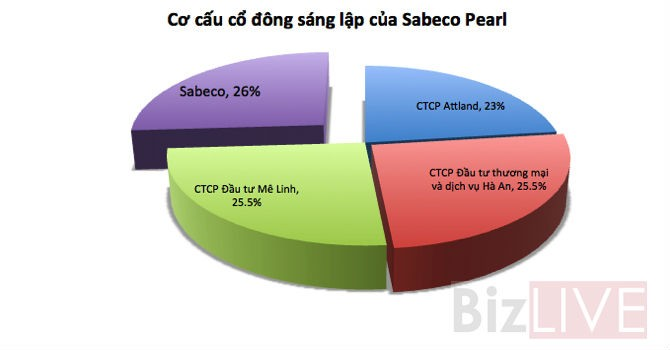 """Vì sao Sabeco """"rút chân"""" khỏi dự án bất động sản nghìn tỷ?"""
