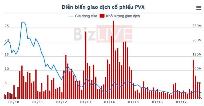 Tổng công ty Xây lắp dầu khí PVC tiếp tục thua lỗ
