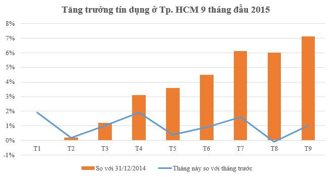 TP.HCM: Hoạt động tín dụng sôi động, đến đầu tháng 9 tăng trưởng 7,1%