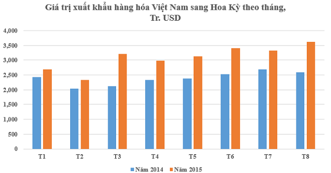 8 tháng Việt Nam xuất siêu sang Hoa Kỳ hơn 20 tỷ USD