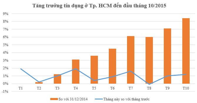 TP.HCM: Đến đầu tháng 10, tăng trưởng tín dụng đạt 8,4%