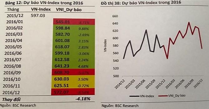 Kịch bản nào cho Vn-Index năm 2016?