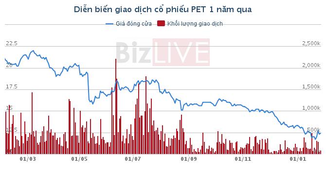 PET: Kinh doanh sụt giảm, cả năm lãi 211 tỷ đồng giảm 11%