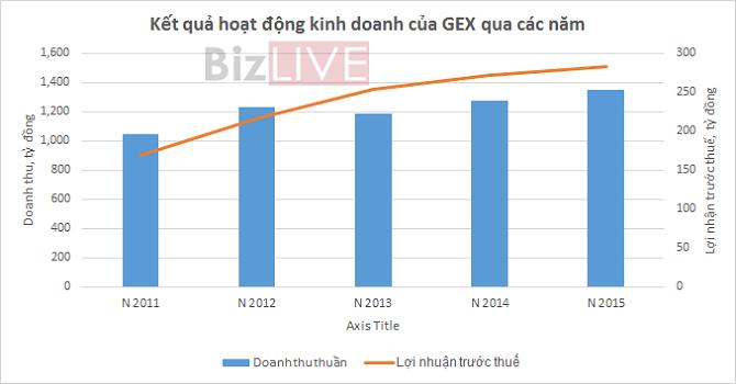 GELEX: Dự trình kế hoạch lợi nhuận sau thuế 235 tỷ đồng