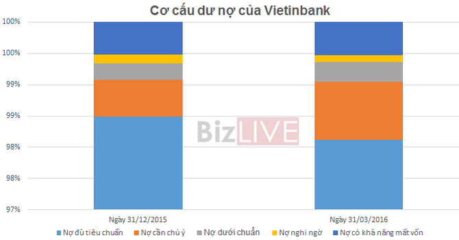 Vietinbank: Quý I thu nhập lãi thuần tăng 14,6%, lợi nhuận ròng tăng 54,2%