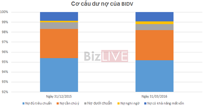 BIDV: Tăng trưởng tín dụng 4,3%, chi phí dự phòng đã đánh bay gần 50% lợi nhuận