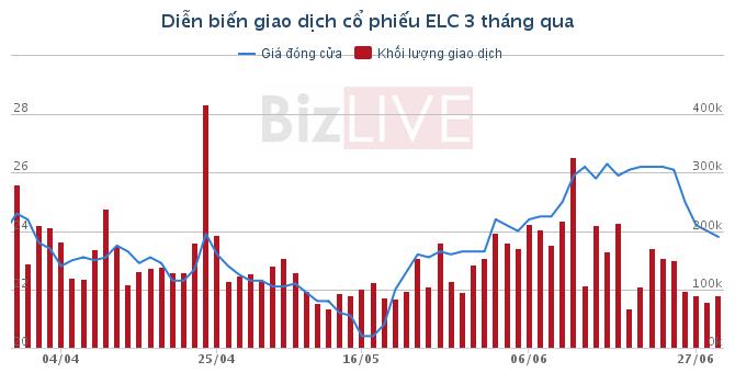 Quỹ SSIAM đăng ký bán 8,7% vốn tại ELC
