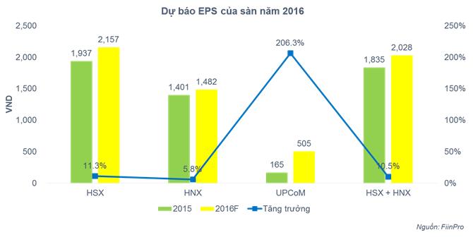 Ước tính EPS năm 2016 doanh nghiệp niêm yết trên HSX, HNX sẽ tăng 10,5%