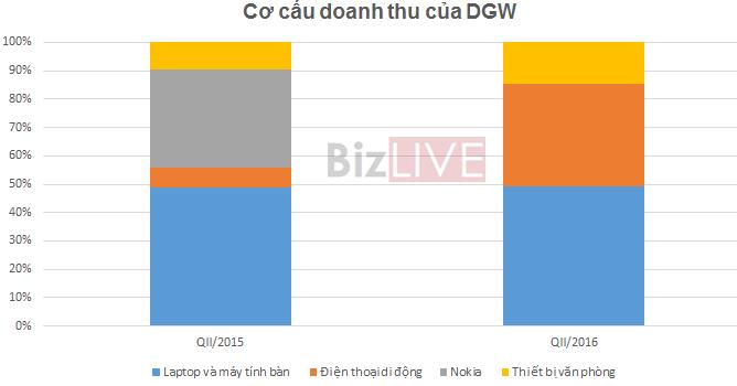 Digiworld: 6 tháng lãi 32 tỷ đồng, điều chỉnh giảm kế hoạch lợi nhuận đến 53,5%