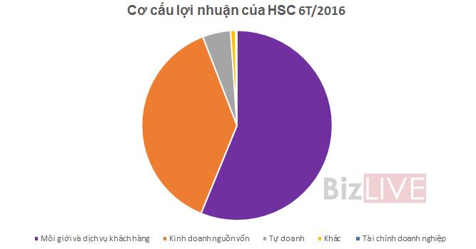 Chứng khoán HSC: Doanh thu môi giới tăng mạnh, quý II lãi tăng 58% đạt 82,3 tỷ đồng