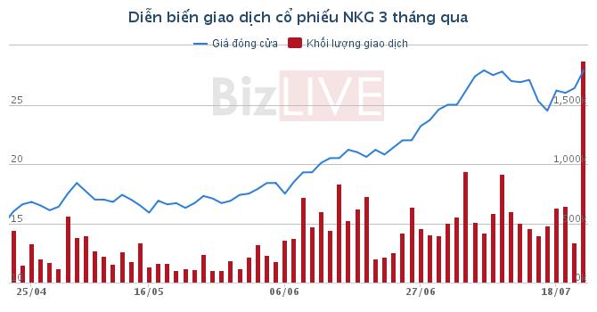 Thép Nam Kim: Mở rộng thị trường, thị phần quý II lợi nhuận tăng 426% đạt 236,7 tỷ đồng