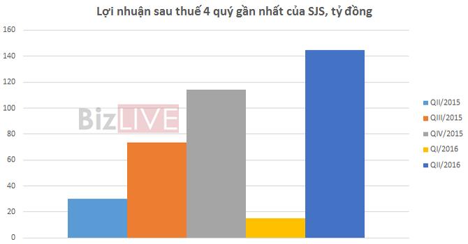 Sudico: Quý II hoạt động bán hàng tăng mạnh, lãi đột biến đạt 144,7 tỷ đồng