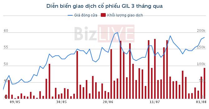 Gilimex: Đơn hàng tăng, 6 tháng hoàn thành 100% kế hoạch lợi nhuận cả năm 70 tỷ đồng