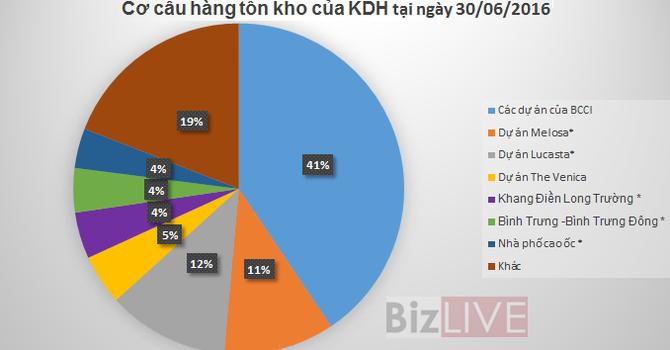 KDH: 10 dự án đang thế chấp ngân hàng, quý II lãi ròng 109 tỷ đồng