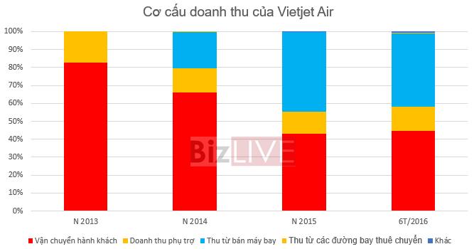 VietJet Air dự kiến sẽ niêm yết vào tuần thứ 4 của tháng 2/2017